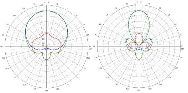 truerc x² air 5 8 mk ii lhcp rp sma long range antenna mantisfpv graph